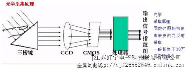 光学成相原理较为简单,从上面的光学传感器指纹模块的结构上看,从采集